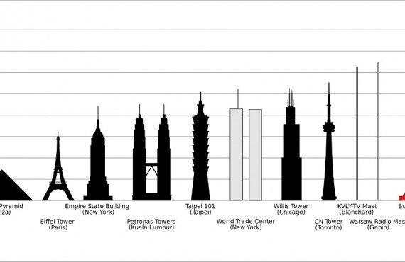 Tour du CN Toronto - Comparaison de la hauteur des Tours