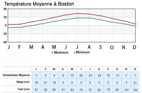 Météo et Climat dans l'est des USA