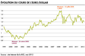 Taux de change Euro vs Dollar USD